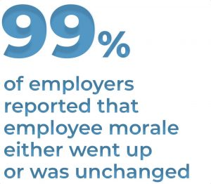 99% of employers reported that employee morale either went up or was unchanged
