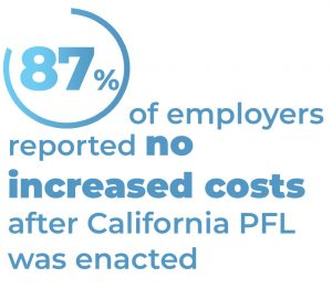 87% of employers reported no increased costs after California PFL