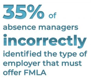 35% of absence managers incorrectly identified the type of employer that must offer FMLA