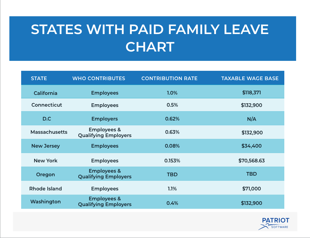 States with paid family leave chart