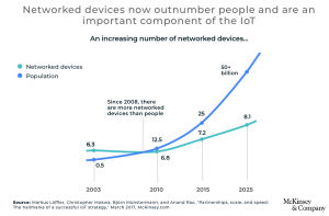 Network connected devices 2020 - 2025 result of the Internet of Things